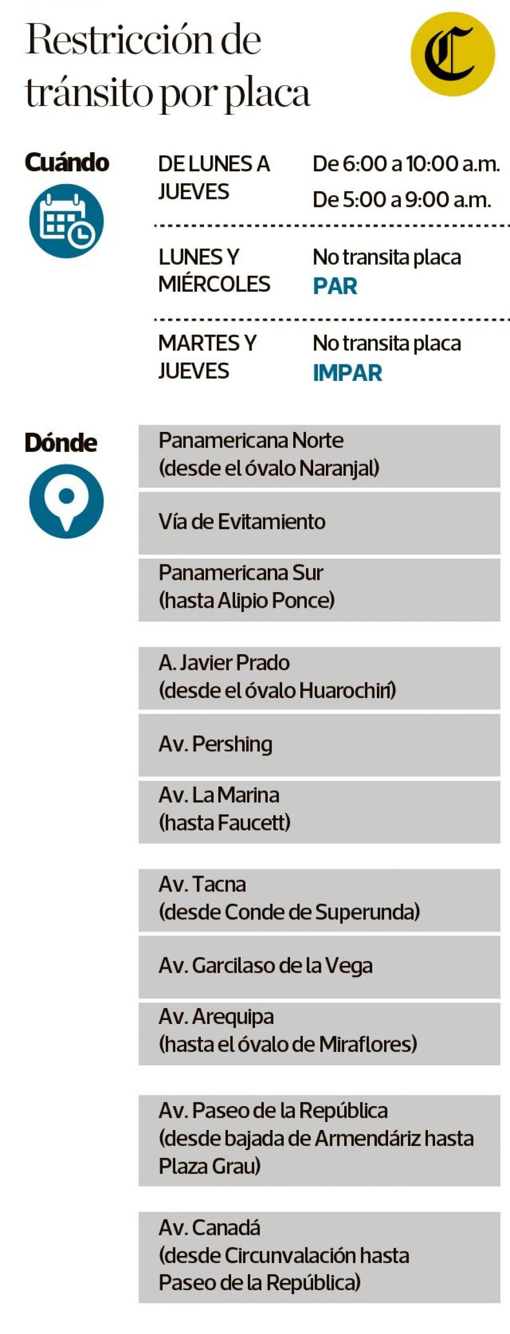 (Raúl Rodríguez / El Comercio)
